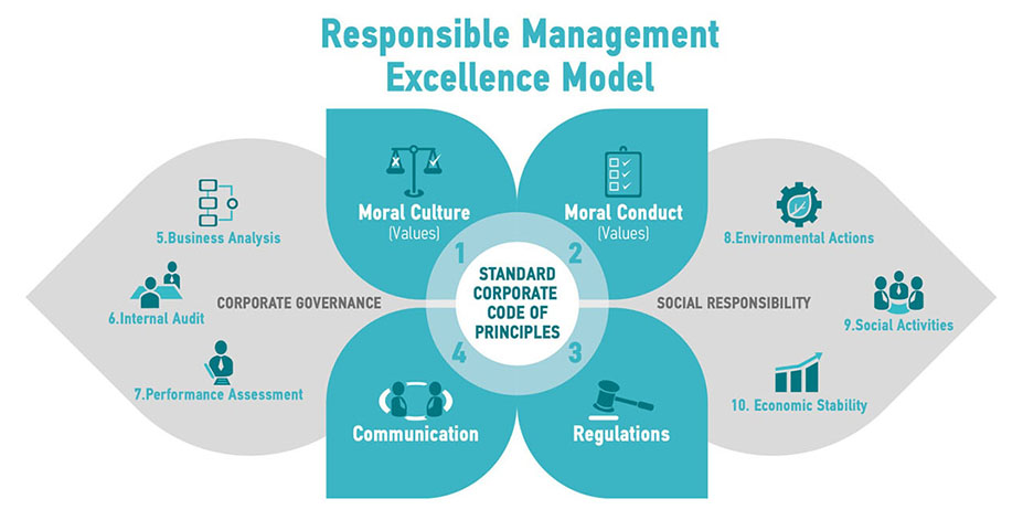 RESPONSIBLE MANAGEMENT EXCELLENCE MODEL